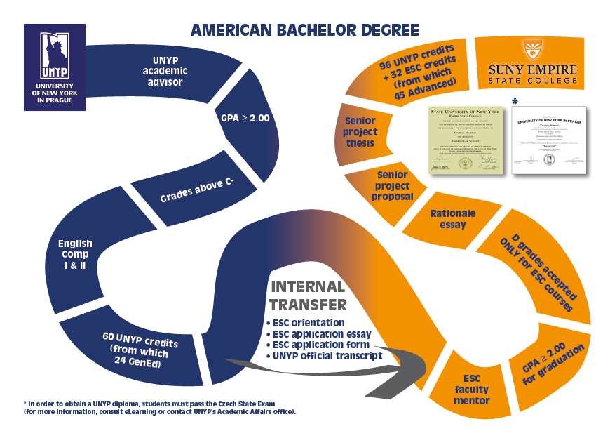 American Bachelor Degree structure